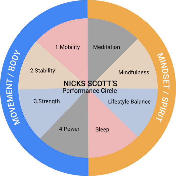 Nick-Scott-Performance_circle_1
